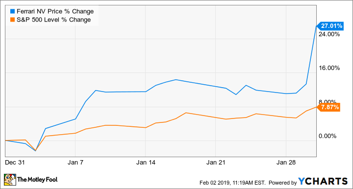 Why Ferrari S Shares Surged 27 In January The Motley Fool