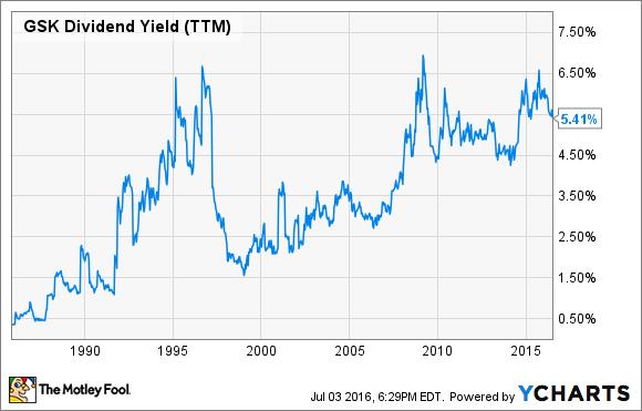 GSK Dividend Yield (TTM) Chart