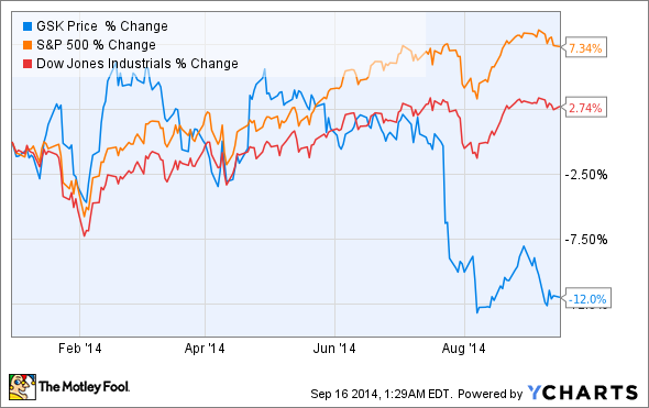 Glaxosmithkline Share Price GSK Stock Quote Charts - induced
