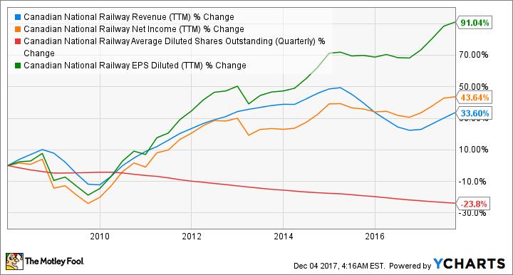 CNI Revenue (TTM) Chart