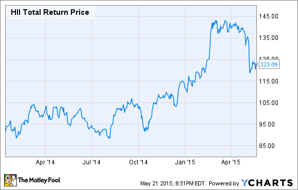 HII Total Return Price Chart