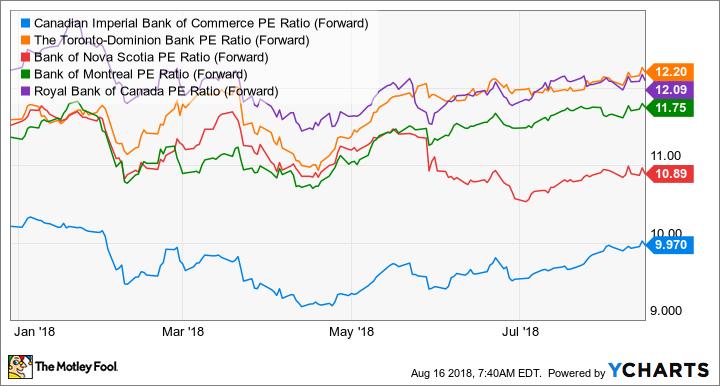 CM PE Ratio (Forward) Chart
