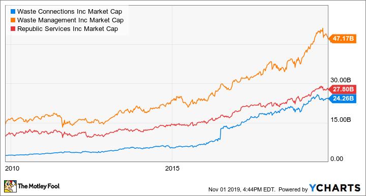 WCN Market Cap Chart