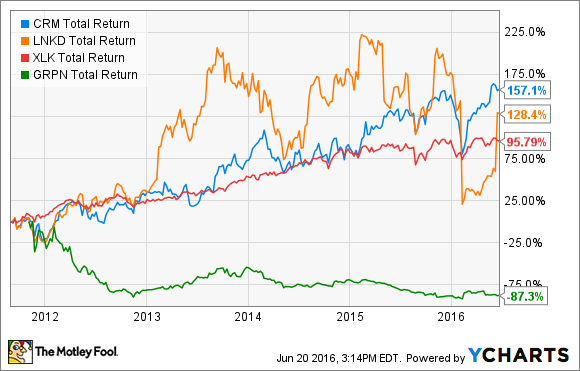 CRM Total Return Price Chart