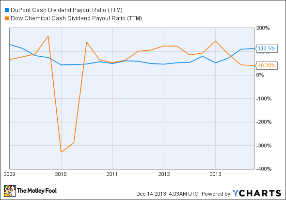DD Cash Dividend Payout Ratio (TTM) Chart