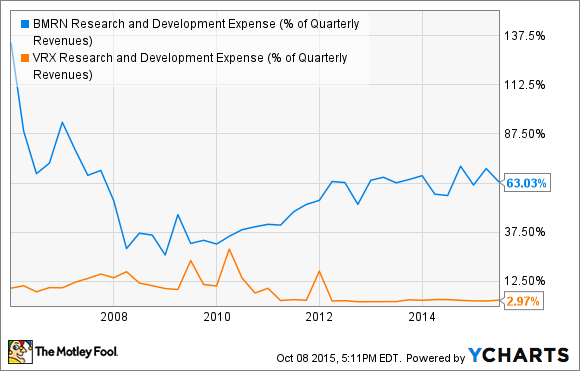BMRN Research and Development Expense (% of Quarterly Revenues) Chart
