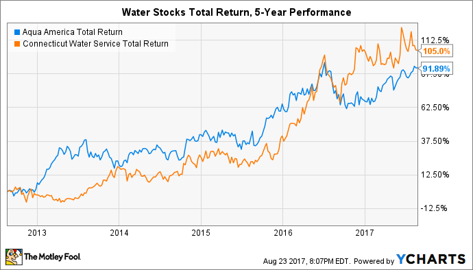 WTR Total Return Price Chart