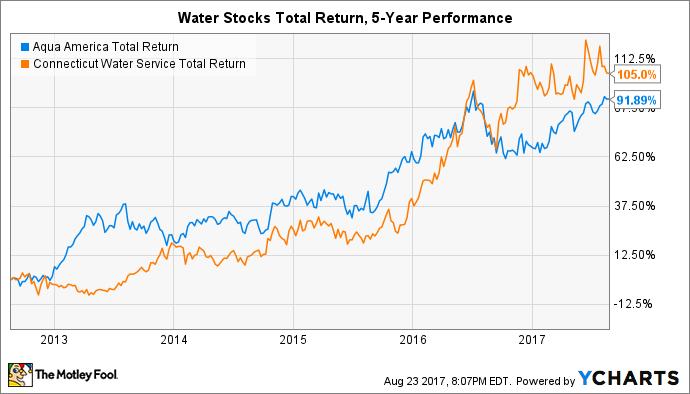 WTR Total Return Price Chart