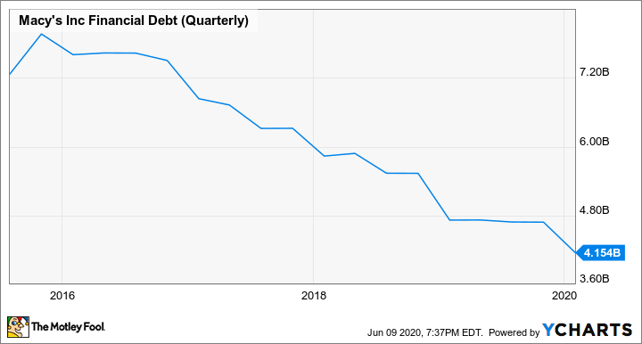 M Financial Debt (Quarterly) Chart
