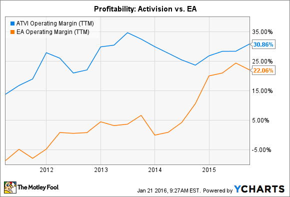 ATVI Operating Margin (TTM) Chart