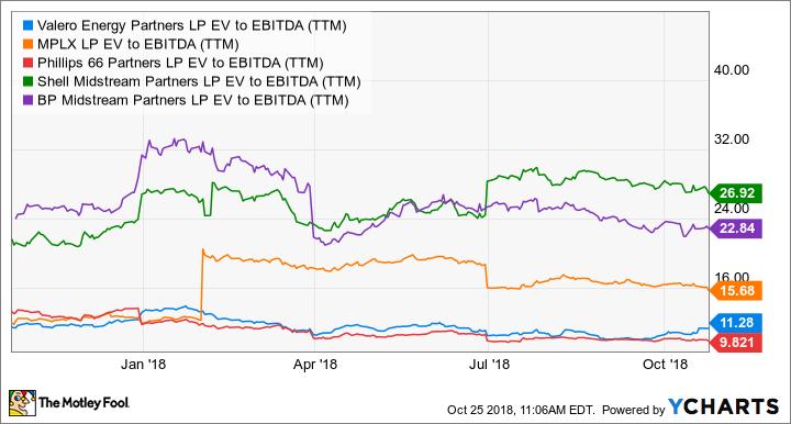 VLP EV to EBITDA (TTM) Chart