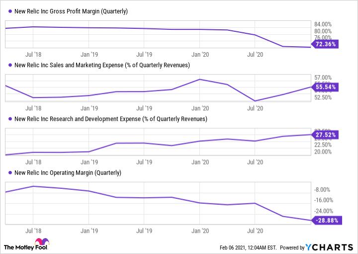 NEWR Gross Profit Margin (Quarterly) Chart