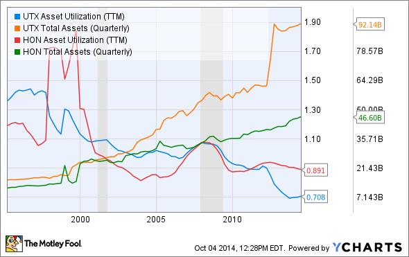 UTX Asset Utilization (TTM) Chart