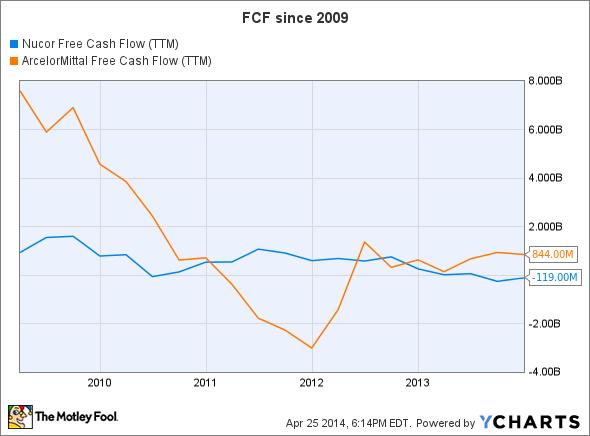 NUE Free Cash Flow (TTM) Chart