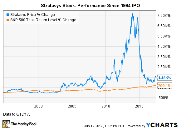 Facts You Probably Didnt Know About Stratasys Or Its Stock - 5 facts didnt know 3d printers yet