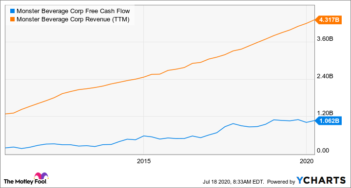 MNST Free Cash Flow Chart