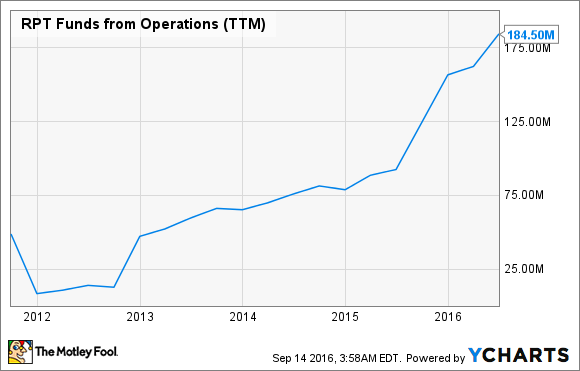 RPT Funds from Operations (TTM) Chart