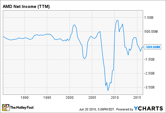 AMD Net Income (TTM) Chart