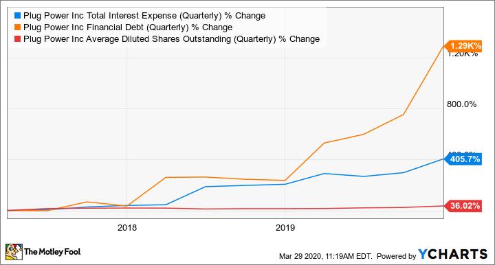 PLUG Total Interest Expense (Quarterly) Chart