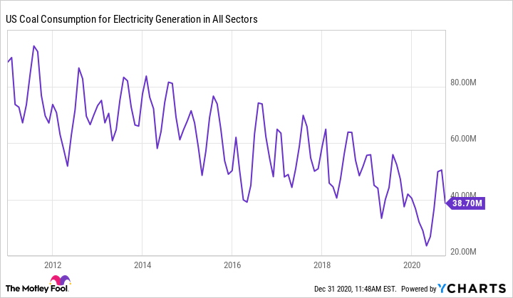 US Coal Consumption for Electricity Generation in All Sectors Chart