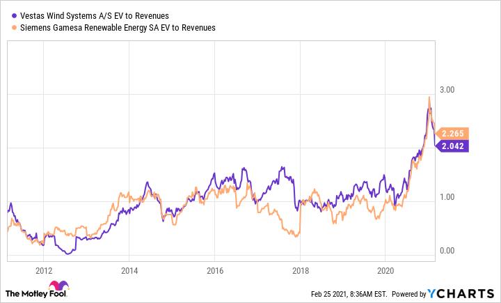 VWDRY EV to Revenues Chart