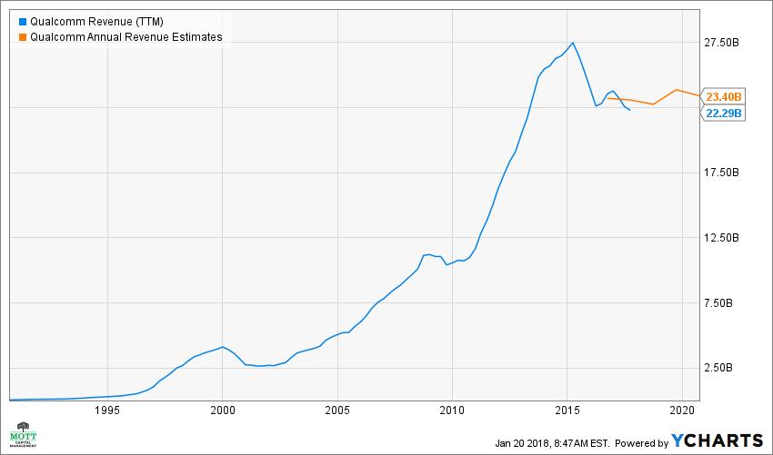 QCOM Revenue (TTM) Chart