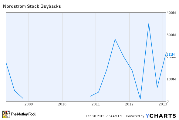 JWN Stock Buybacks Chart