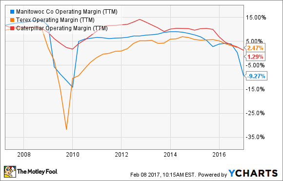 MTW Operating Margin (TTM) Chart