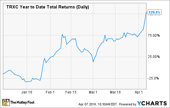 TRXC Year to Date Total Returns (Daily) Chart