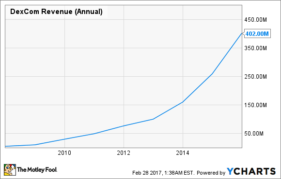DXCM Revenue (Annual) Chart