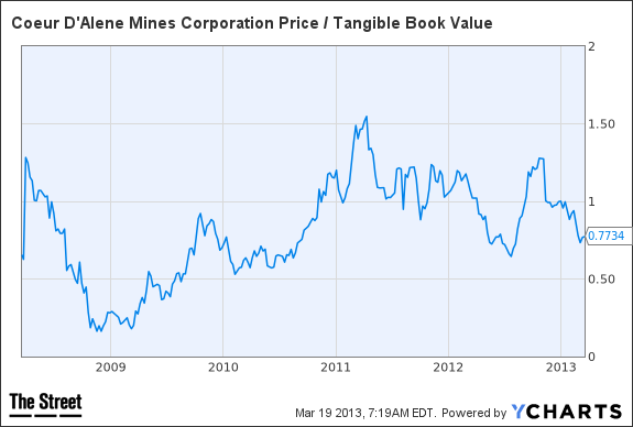 CDE Price / Tangible Book Value Chart