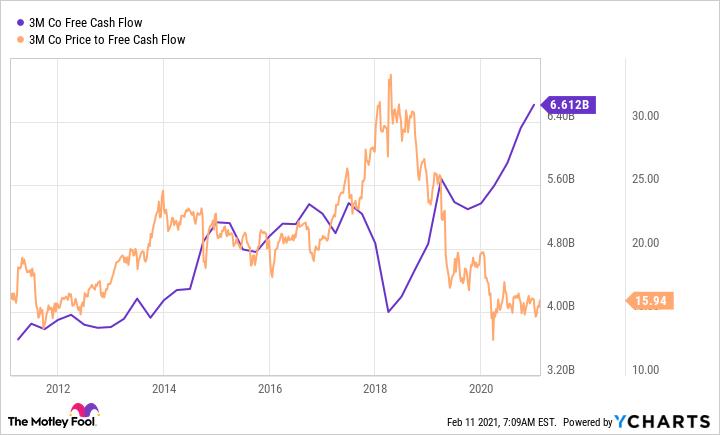 MMM Free Cash Flow Chart