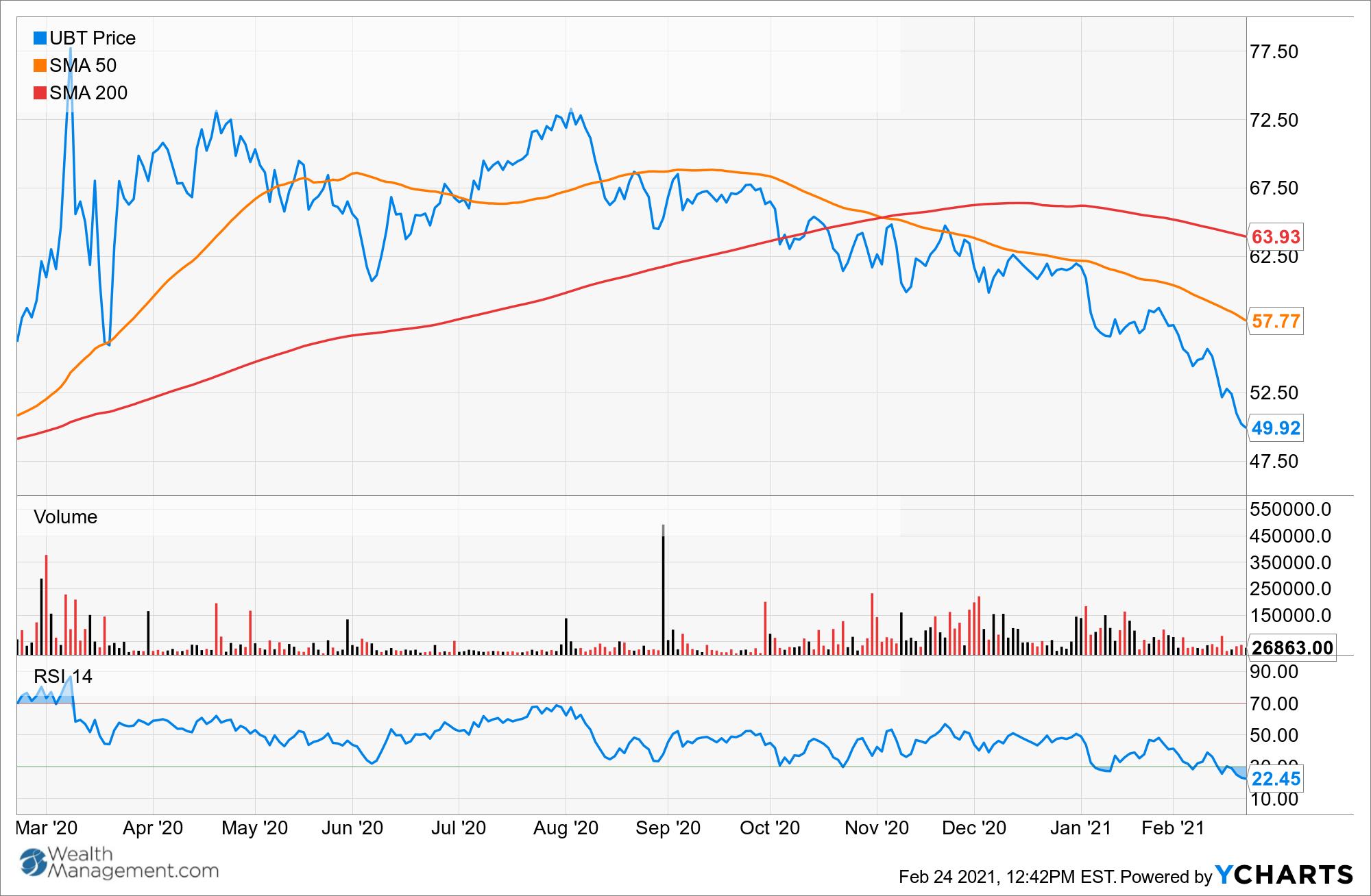 UBT Chart