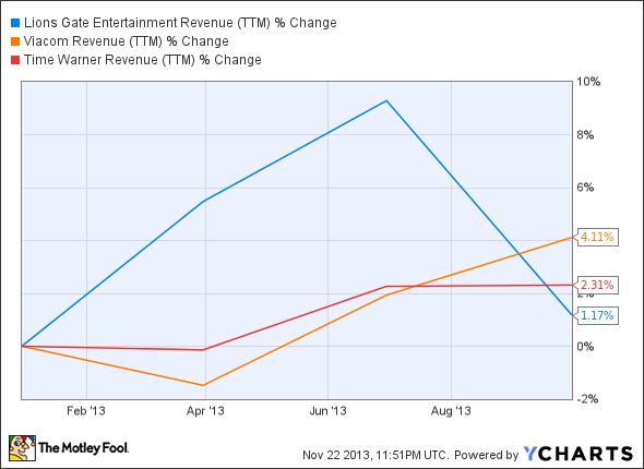 LGF Revenue (TTM) Chart