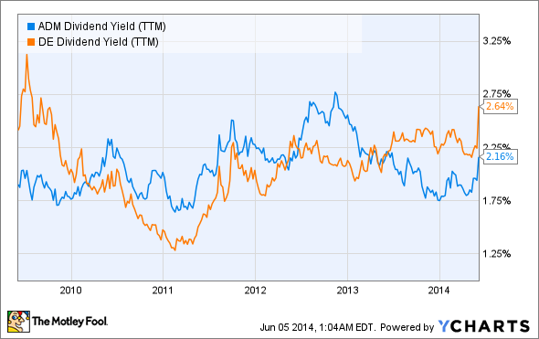 ADM Dividend Yield (TTM) Chart
