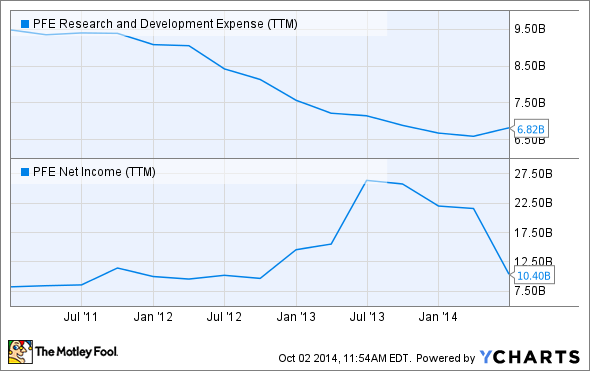 PFE Research and Development Expense (TTM) Chart
