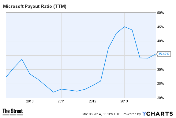 MSFT Payout Ratio (TTM) Chart
