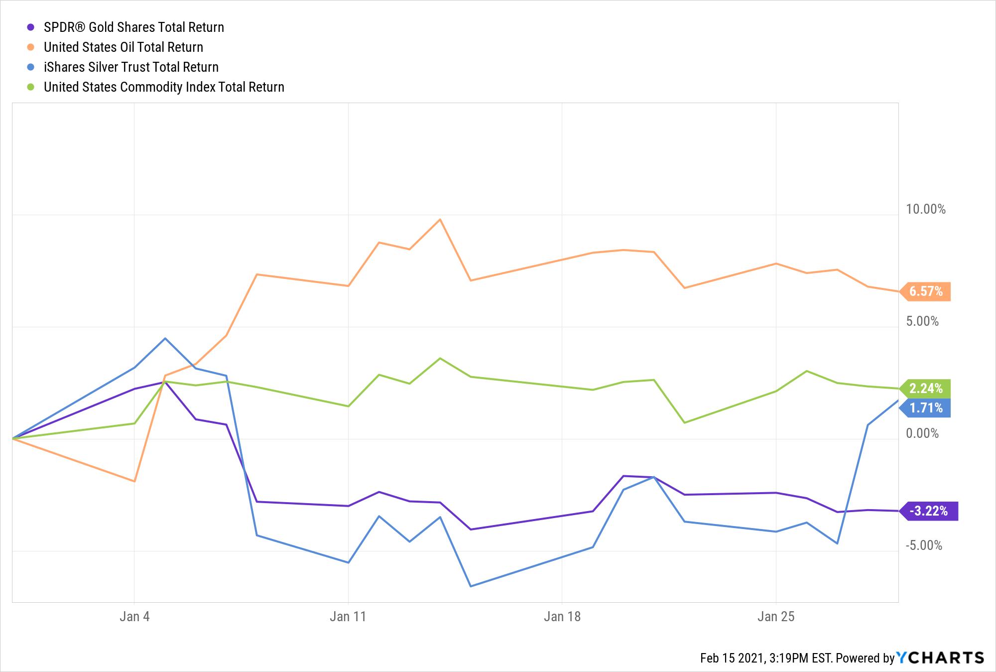 GLD Total Return Level Chart
