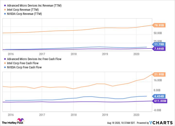 AMD Revenue (TTM) Chart