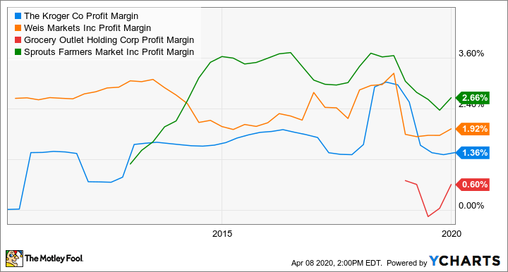 KR Profit Margin Chart