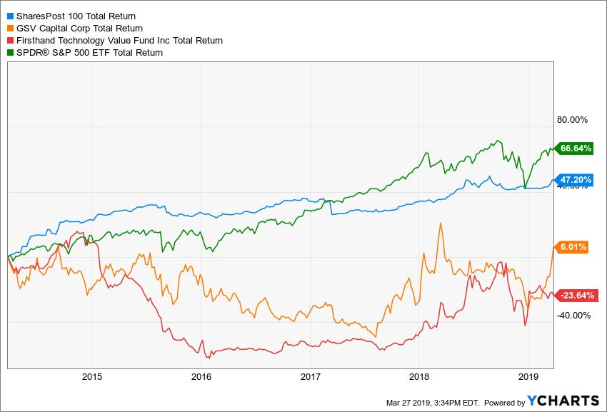 PRIVX Total Return Price (Forward Adjusted) Chart