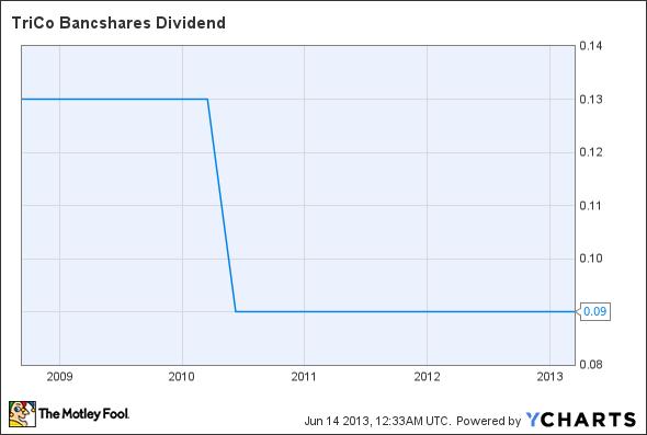 TCBK Dividend Chart