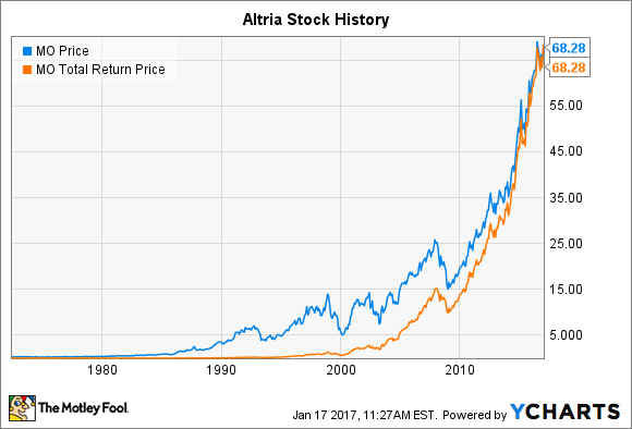 Altria Stock History: How the Tobacco Giant Became the ...