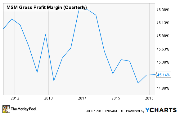 MSM Gross Profit Margin (Quarterly) Chart
