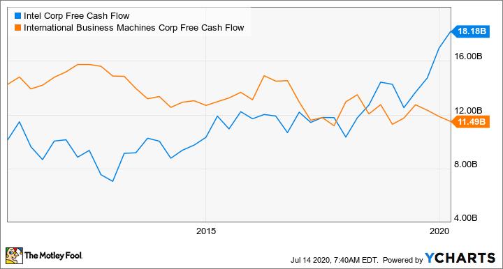 INTC Free Cash Flow Chart