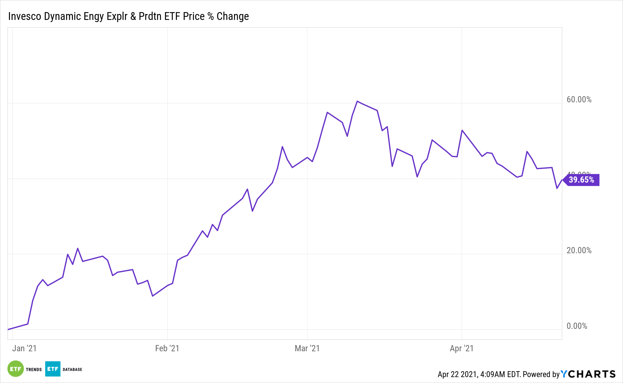 PXE Chart