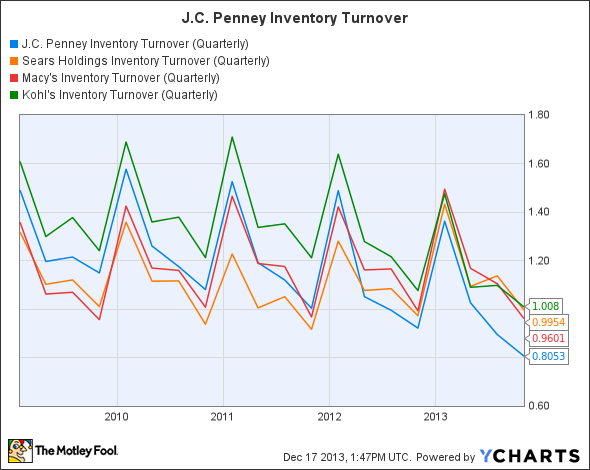 analyzing the impact of turnover rates