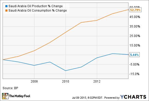 Saudi Arabia Oil Production Chart