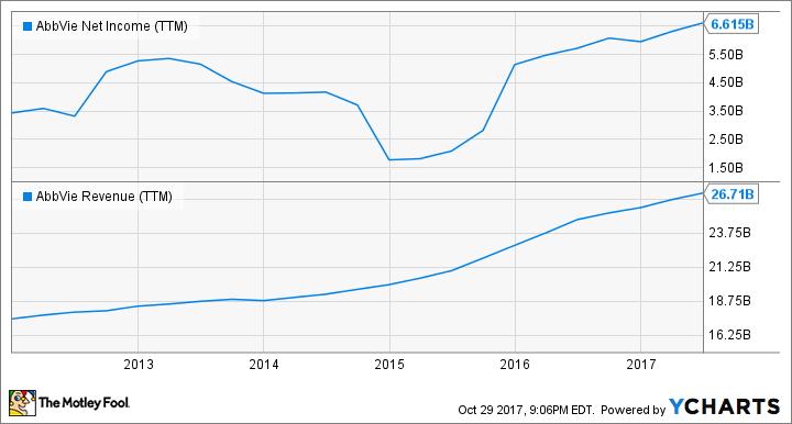 ABBV Net Income (TTM) Chart