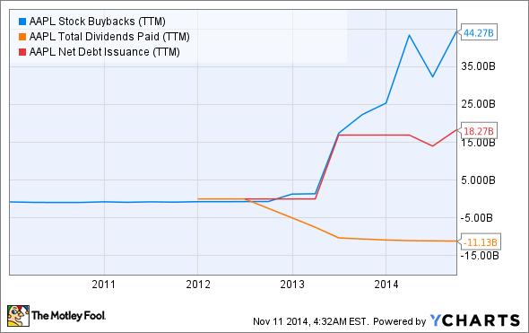 AAPL Stock Buybacks (TTM) Chart